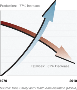 The Key to Improving Mine Productivity is Increasing Mine Safety